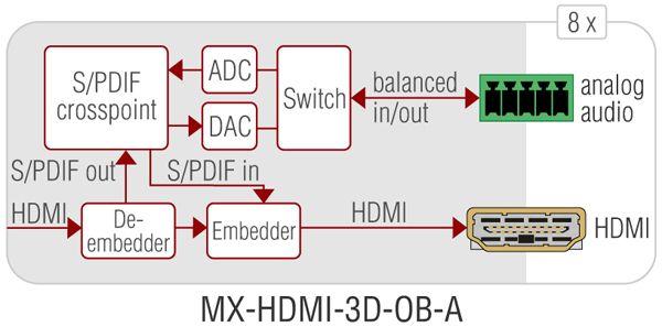 MX-HDMI-3D-OB-A
